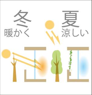 太陽光の入射角